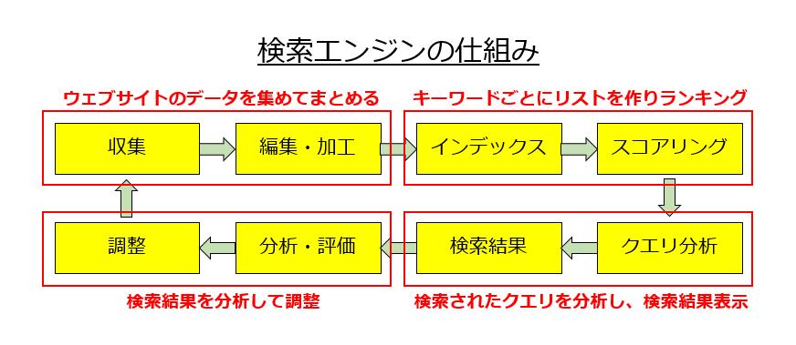 検索エンジンの仕組み図解詳細