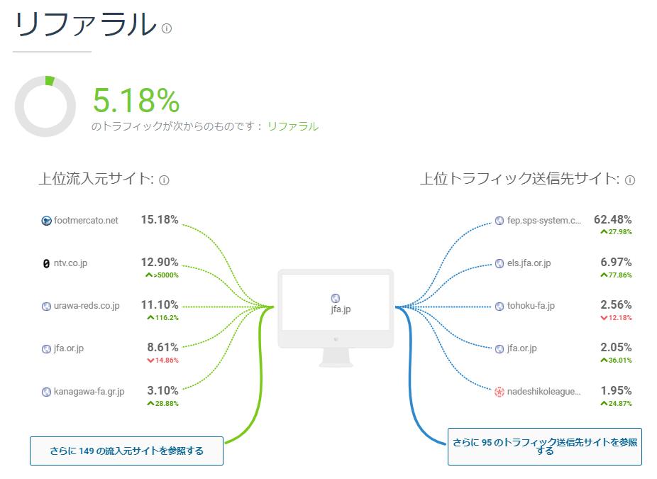 Similarwebの使い方-リファラル