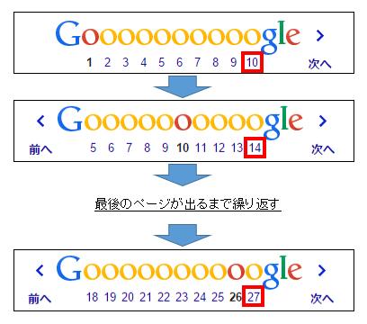 Google検索結果の一番下のページ番号をクリック
