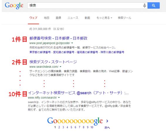 Google検索結果の例(表示件数10件)