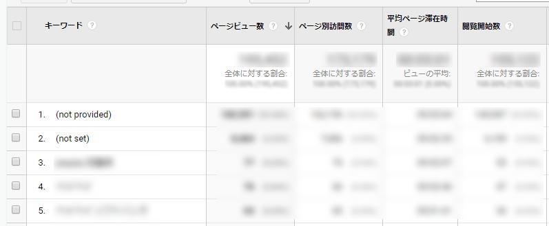 個別記事の検索キーワードランキングを表示