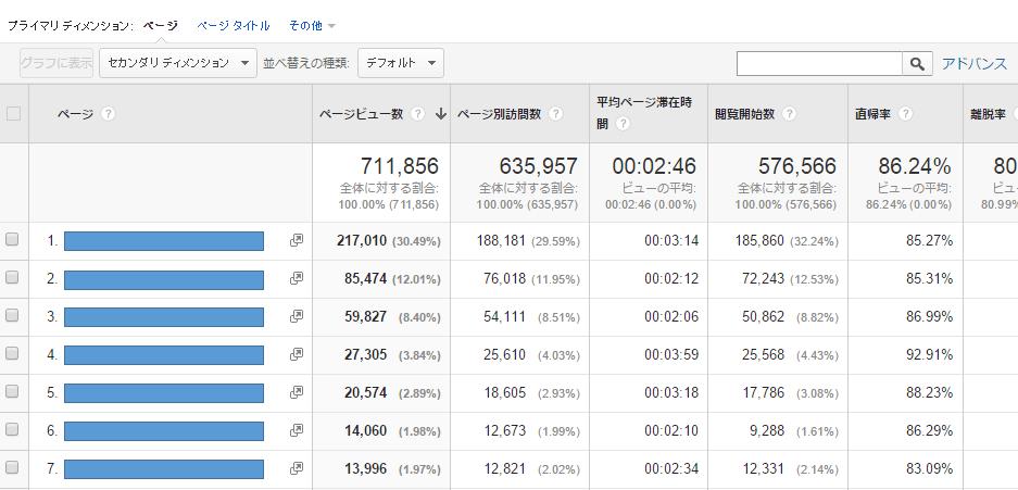 Googleアナリティクスの行動-ページビュー数ランキング