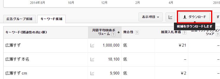 月間平均検索ボリュームをCSVでダウンロード