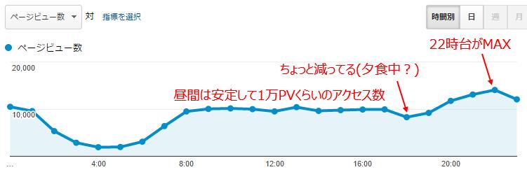 ある1日の時間あたりのページビュー数のグラフ