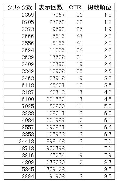 掲載順位順に並べ替えたデータ