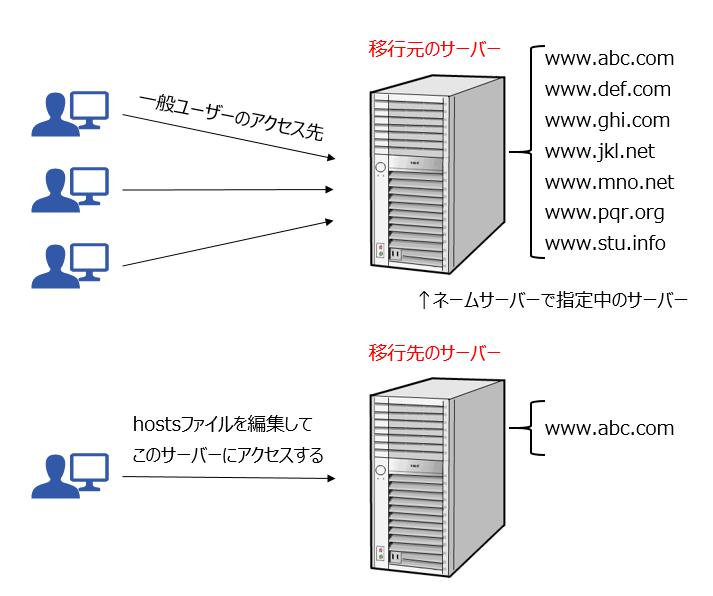 hostsファイルを編集しサーバーを指定