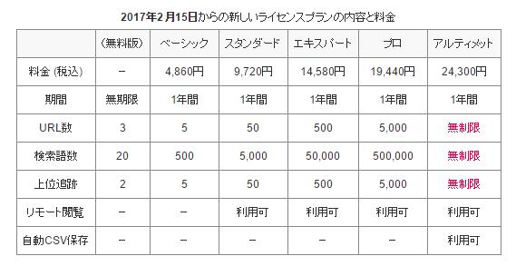 GRCのライセンスプランの内容と料金一覧