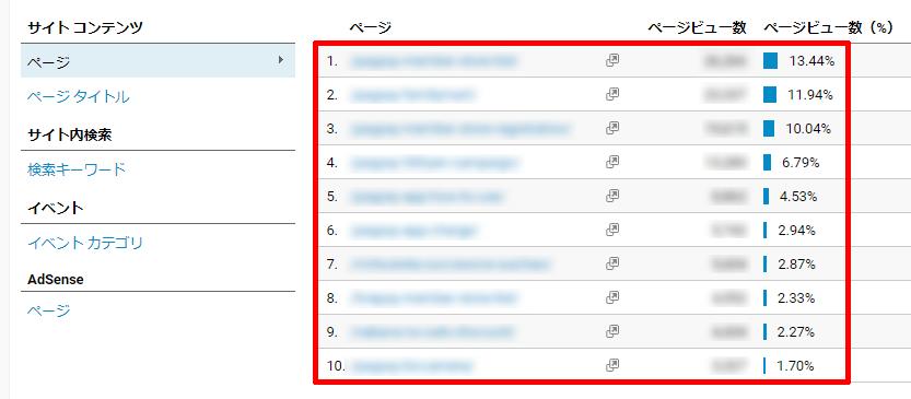 Googleアナリティクスの行動サマリーのページごとのページビュー数