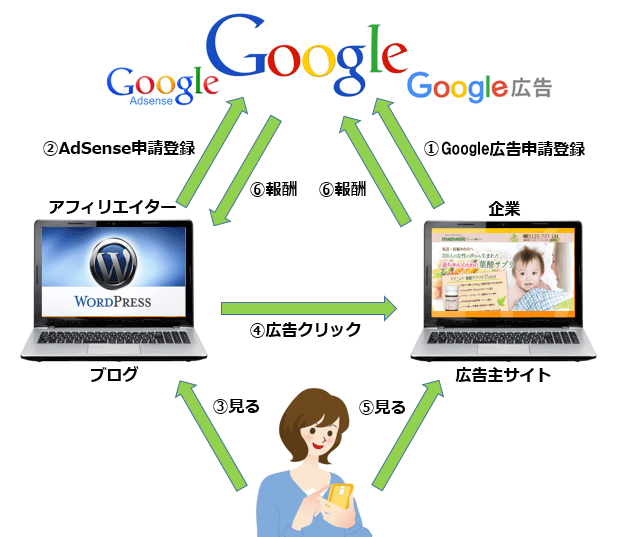 Google-AdSenseの仕組みを図解
